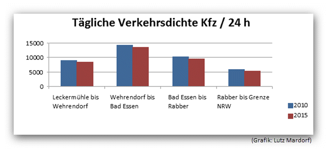 20170912 Newsletter V Zaehlung Grafik 01